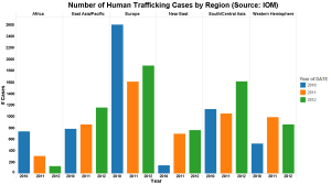 number-victims-ht-byregion